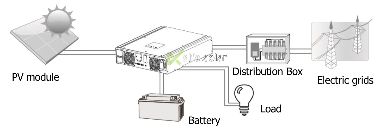 Гибридный автономный инвертор FSR Expert Solar