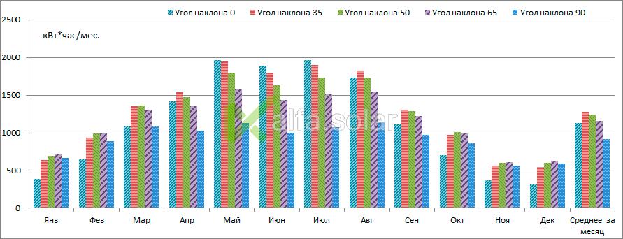 Growatt 12000 TL3 S Yingli Solar YL280P12B-29b 12BB