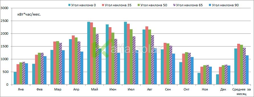 Growatt 15000 TL3 S Yingli Solar YL280P12B-29b 12BB