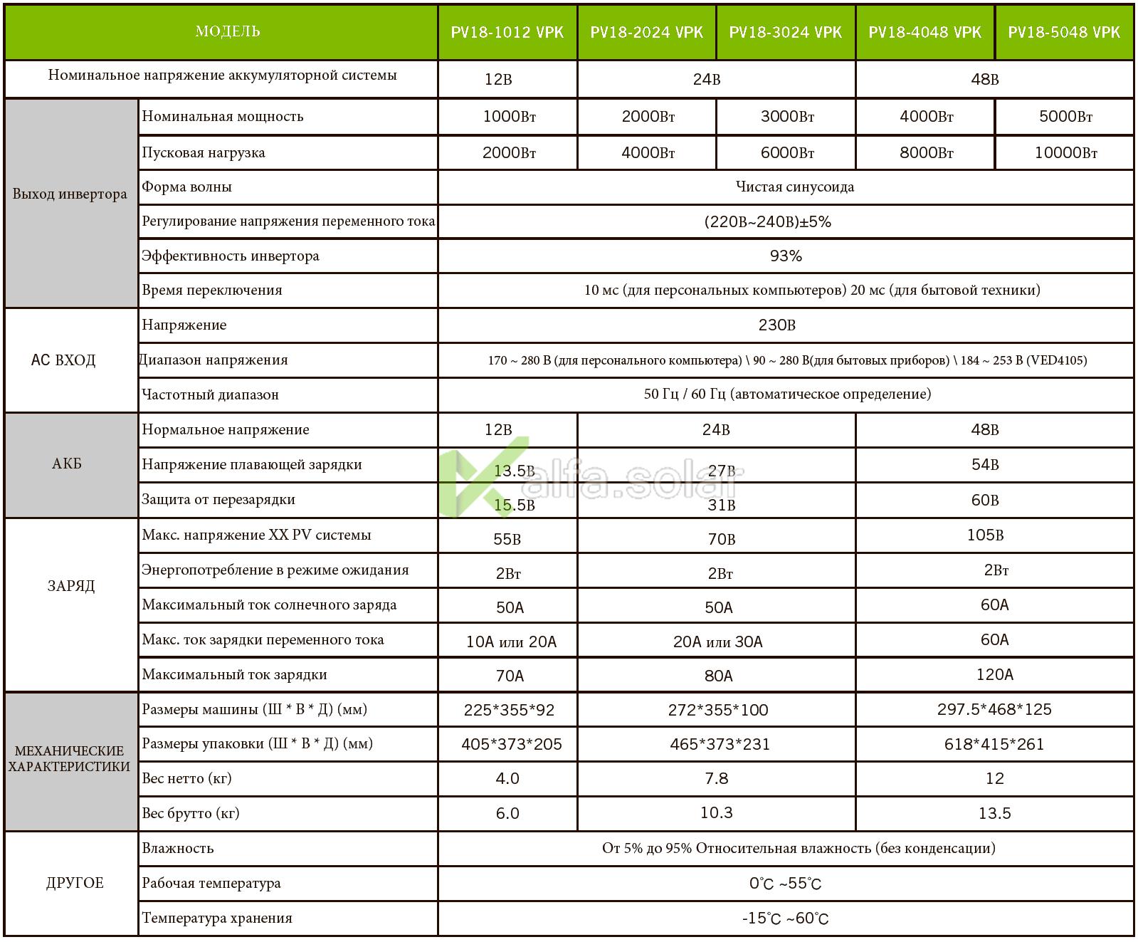 Инвертор Must PV18 3024 5048 VPK