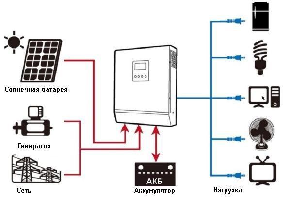 Гибридный автономный инвертор Axioma ISPWM 3000