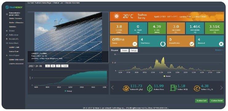 Мониторинг сетевой электростанции