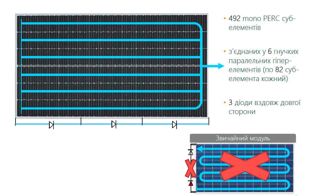 Сонячна панель SunPower P19-400-COM