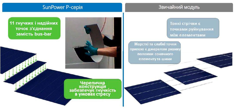 Солнечная панель SunPower MAX2-360