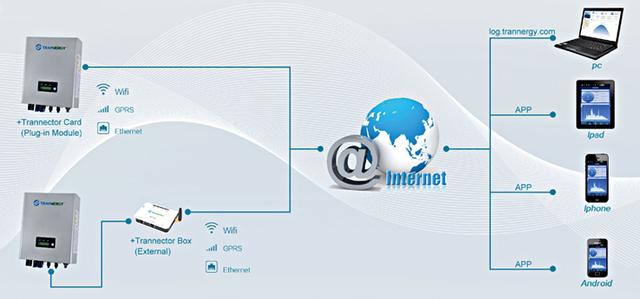 Wifi модуль в сетевой электростанции